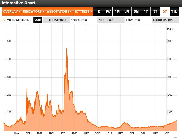 TED Spread 5 Year Chart